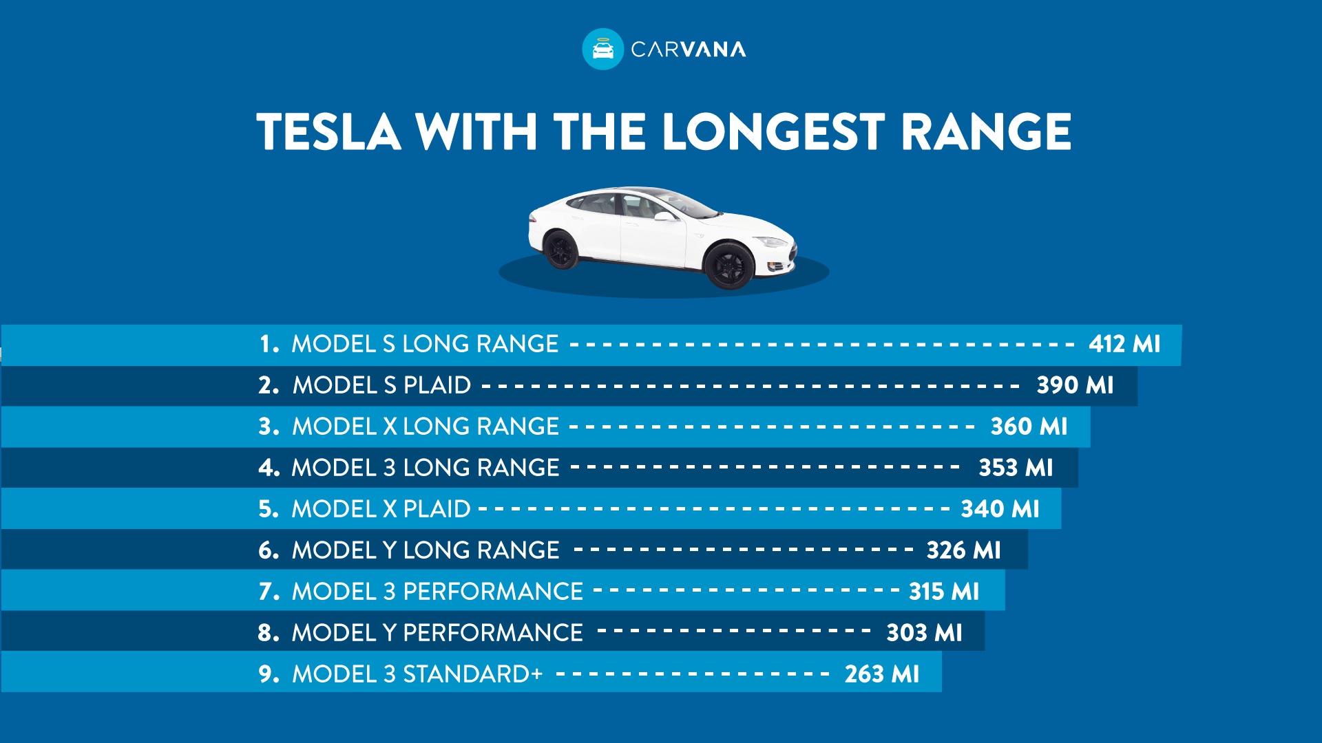 Which Tesla model offers the longest driving range?